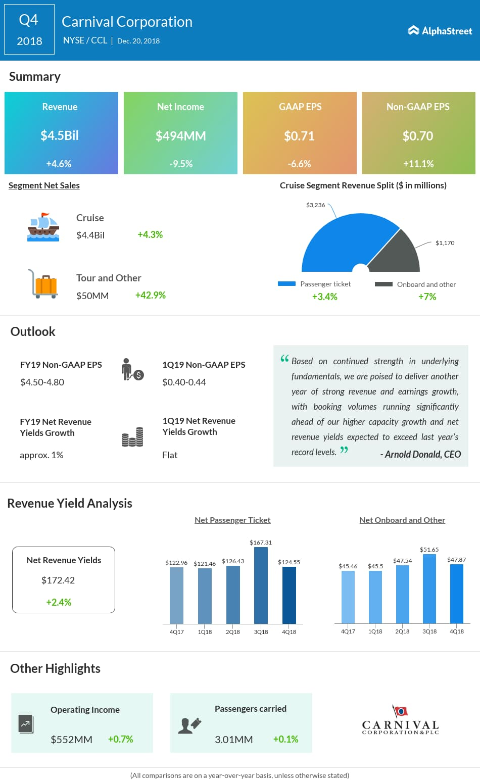 Carnival (CCL) fourth quarter 2018 earnings infograph