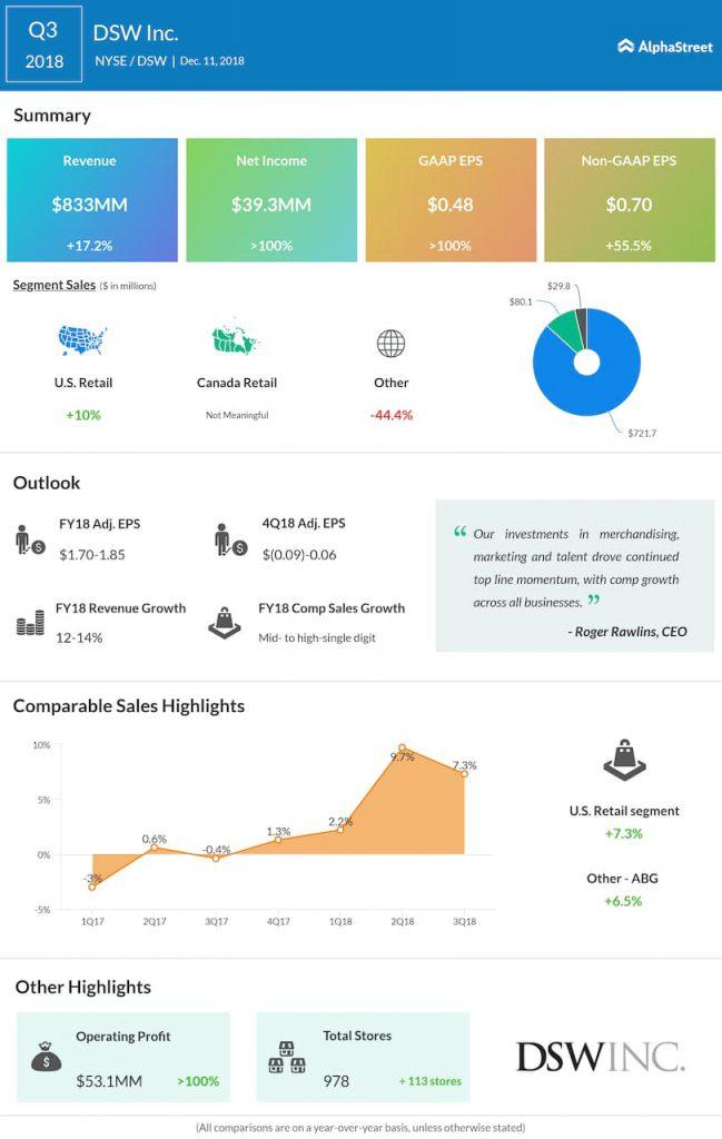 DSW third quarter 2018 earnings infographic