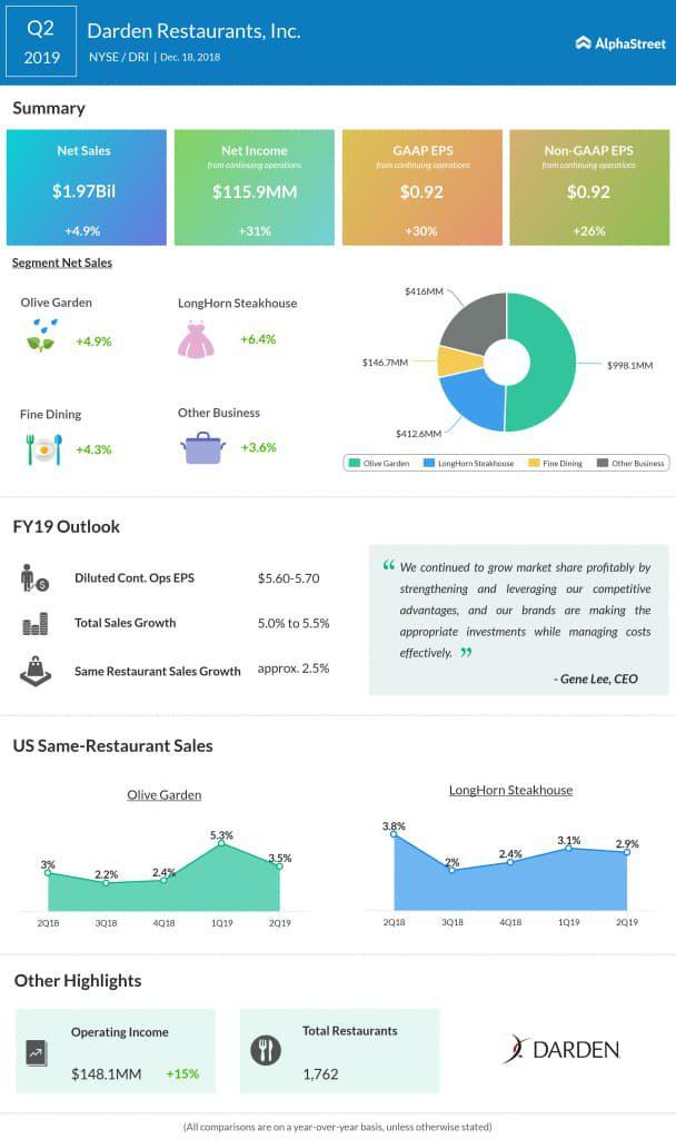 Darden Restaurants second quarter 2019 earnings infographic
