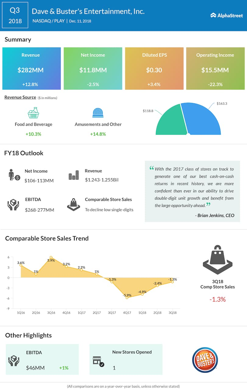 Dave & Buster's third quarter 2018 Earnings Infographic