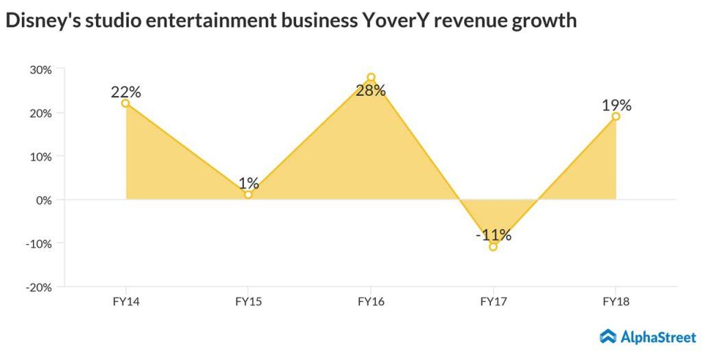 Disneys studio entertainment business YoverY revenue growth
