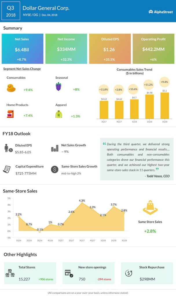 Dollar General third quarter 2018 Earnings Infographic