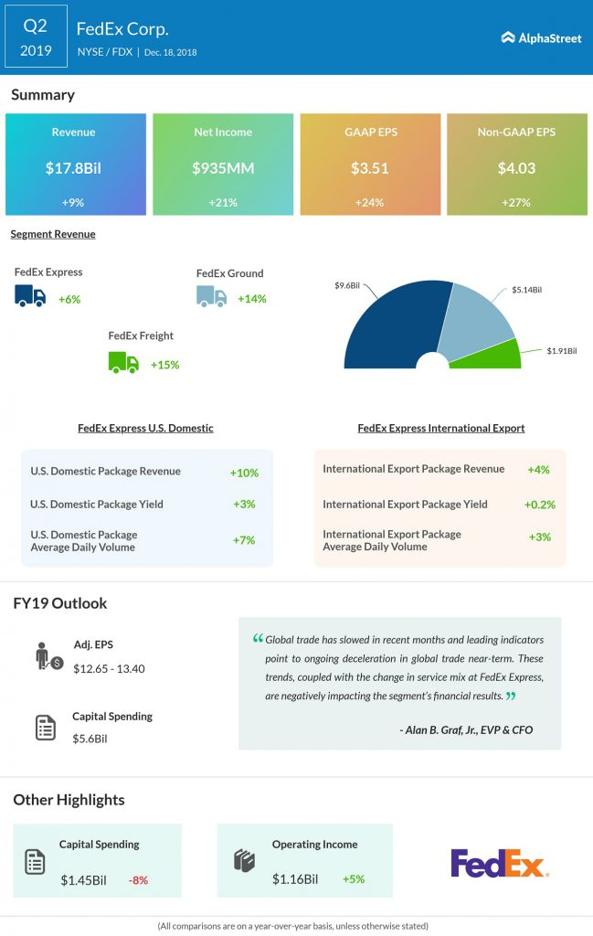 FedEX (FDX) Q2 2019 earnings infograph