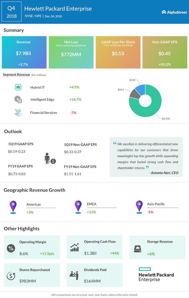 HPE fourth quarter 2018 Earnings Infographic