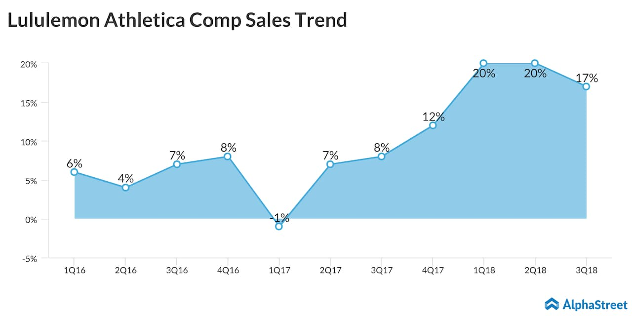 Lululemon Athletica comparable sales