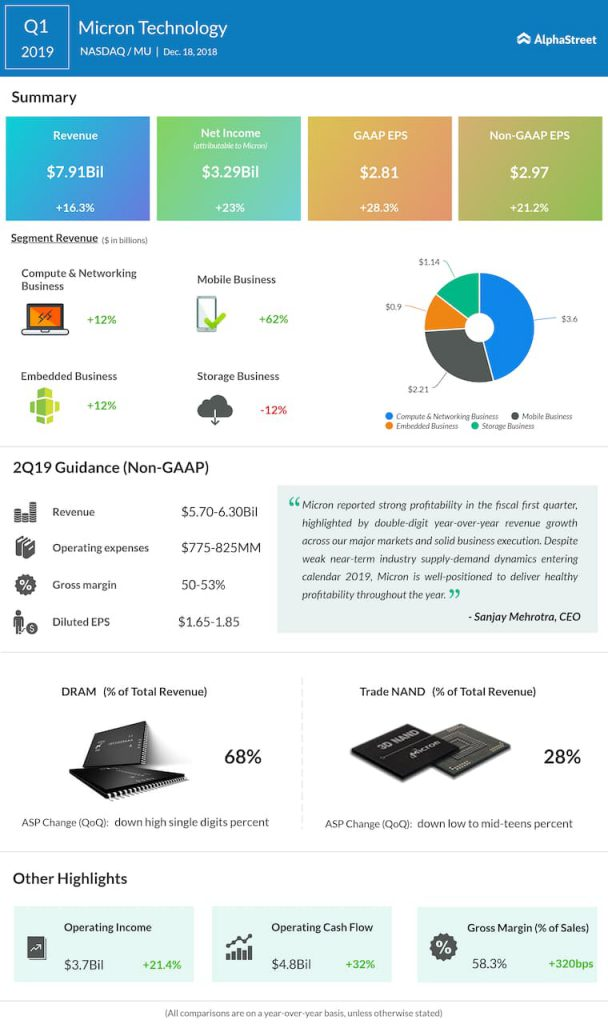 Micron Technology first quarter 2019 Earnings Infographic
