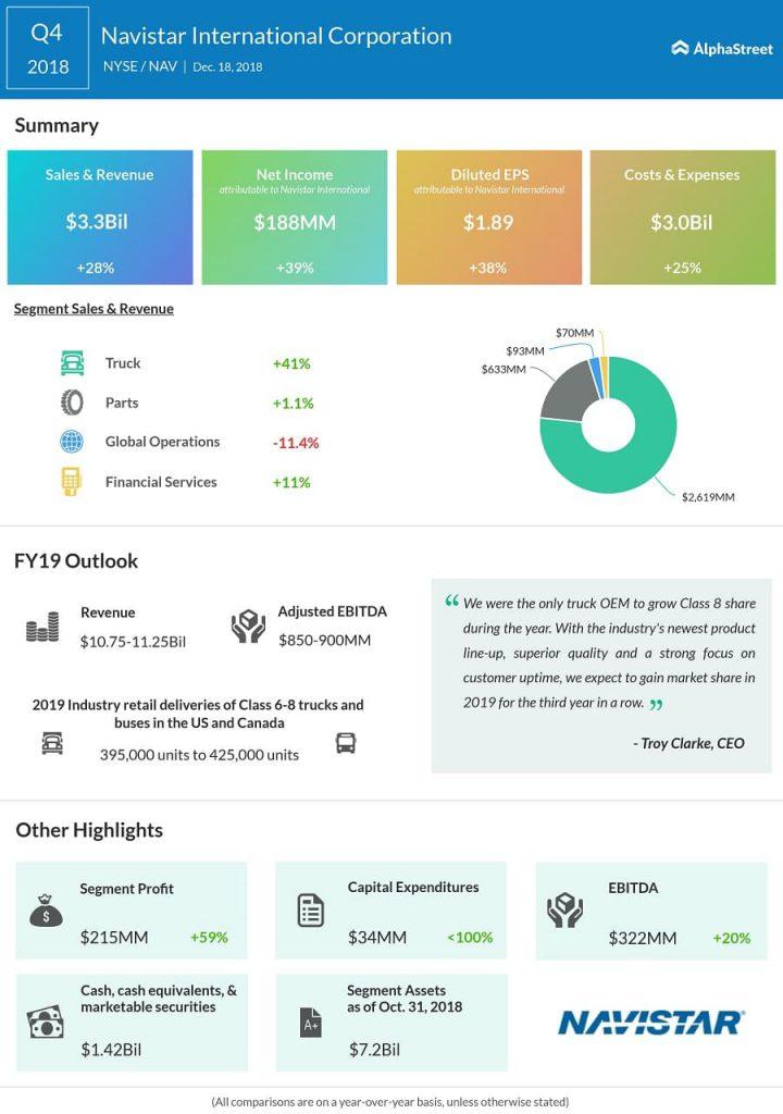 Navistar fourth quarter 2018 earnings infographic