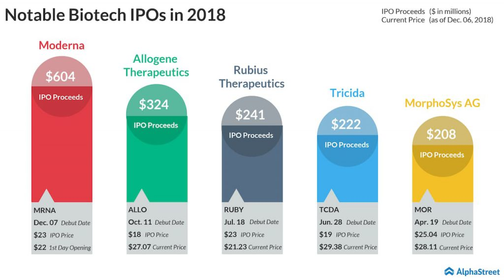 Biotech IPOs in 2018 - Moderna MRNA stock IPO