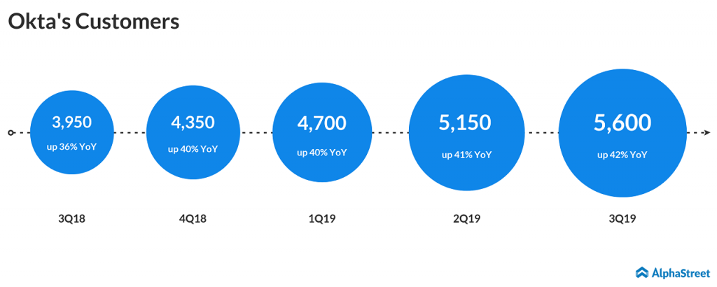 Okta Q3 2018 earnings
