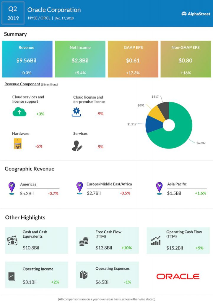Oracle second quarter 2019 Earnings Infographic