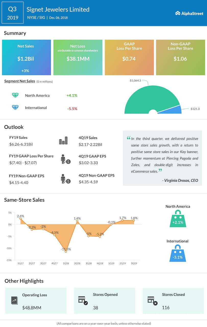 Signet Jewelers third quarter 2019 Earnings Infographic