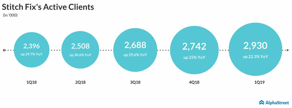 Stitch Fix (SFIX) Q1 2019 active clients growth
