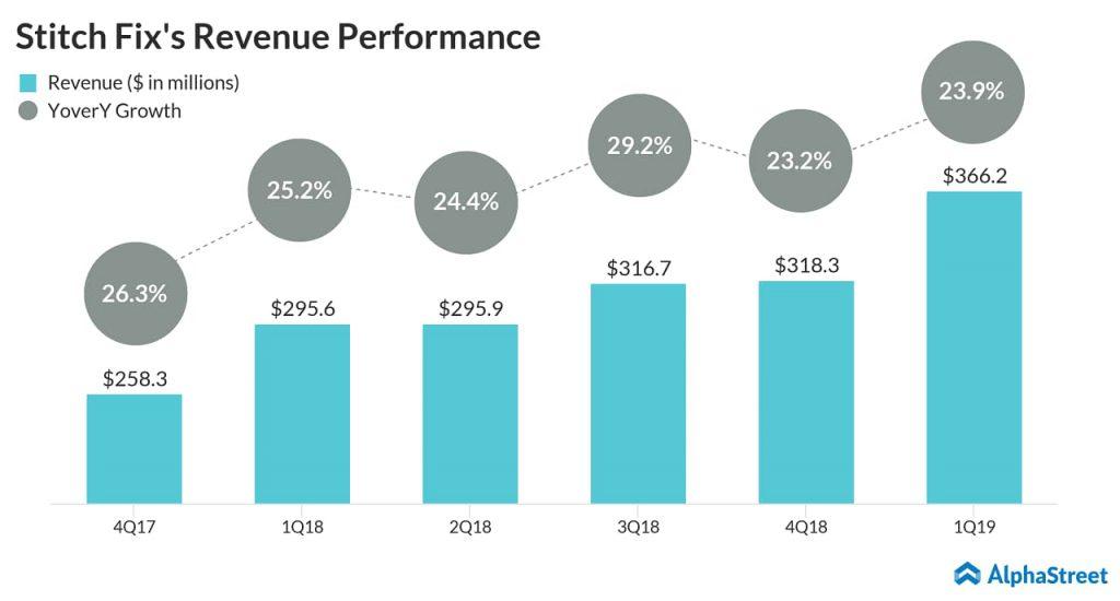 Stitch Fix (SFIX) Q1 2019 Revenue