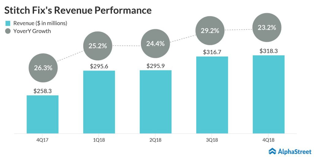 Stitch Fix (SFIX) Q1 2019 earnings preview - Revenue performance