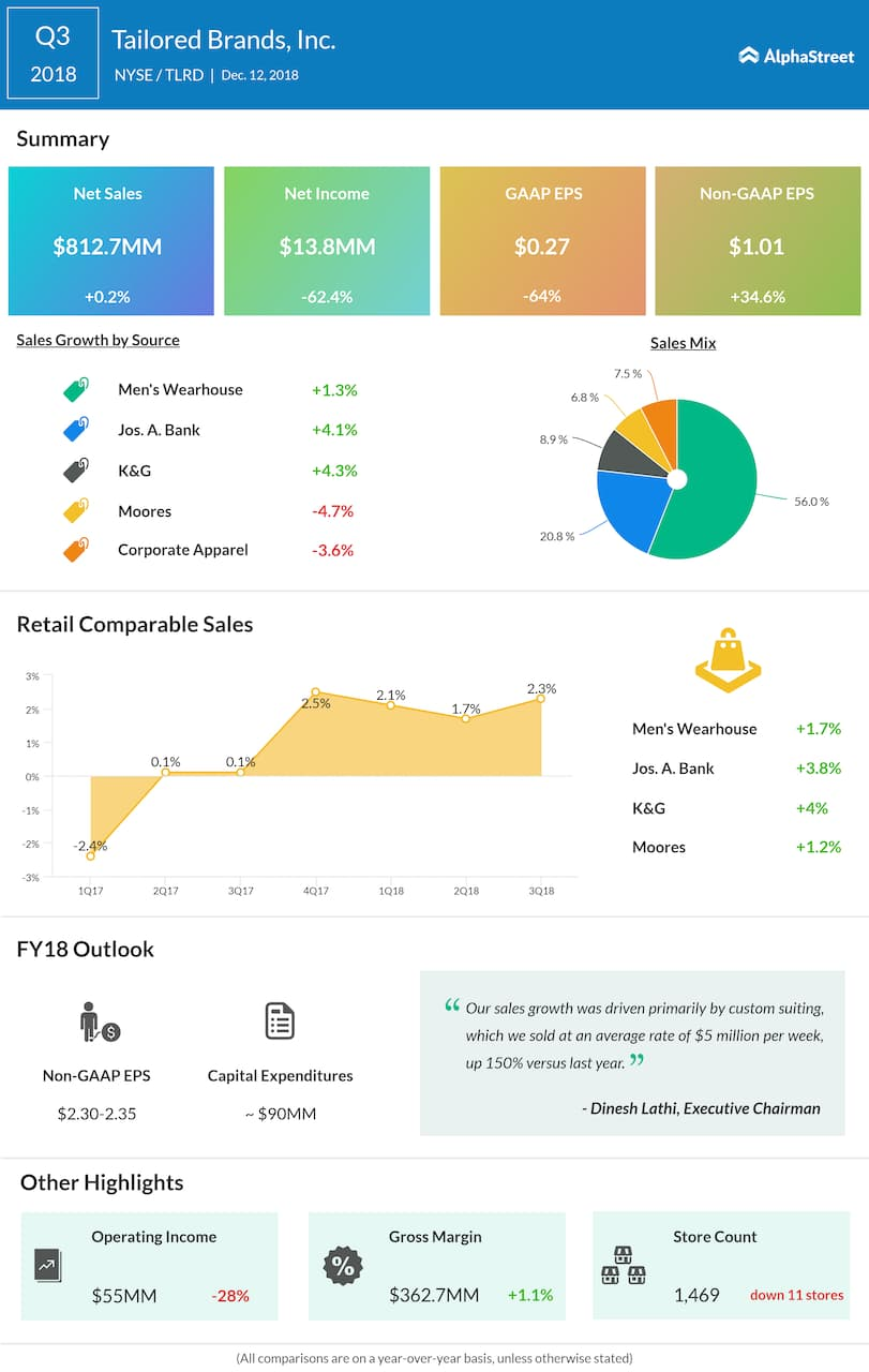 Tailored Brands third quarter 2018 Earnings Infographic