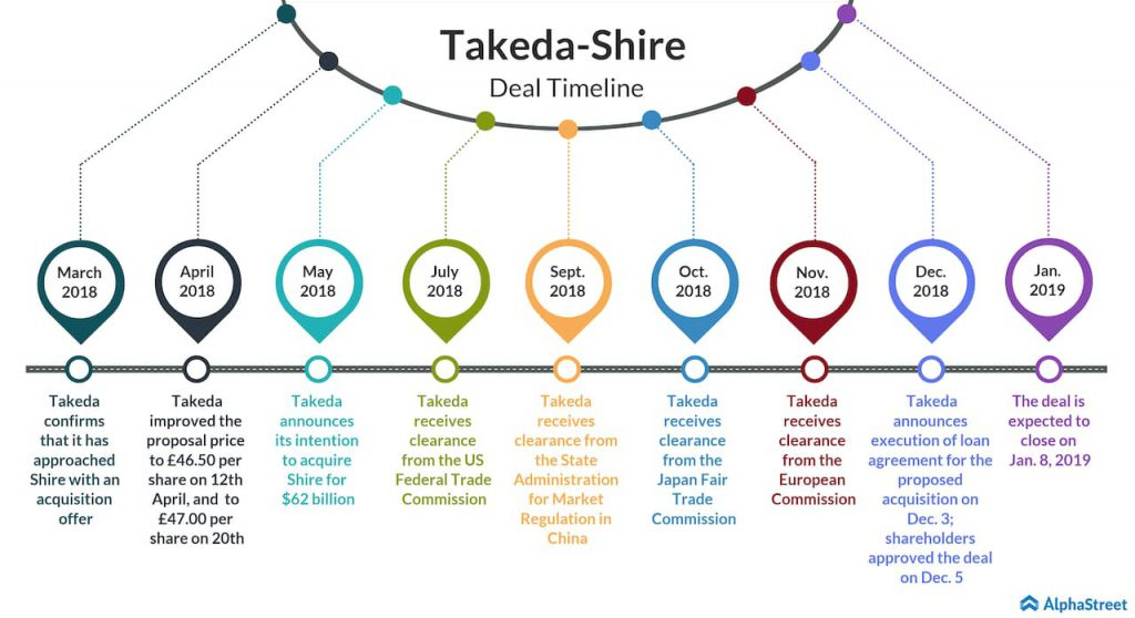 Takeda shareholders approve $62-billion Shire acquisition