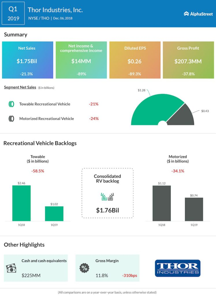 Thor Industries first quarter 2019 Earnings Infographic