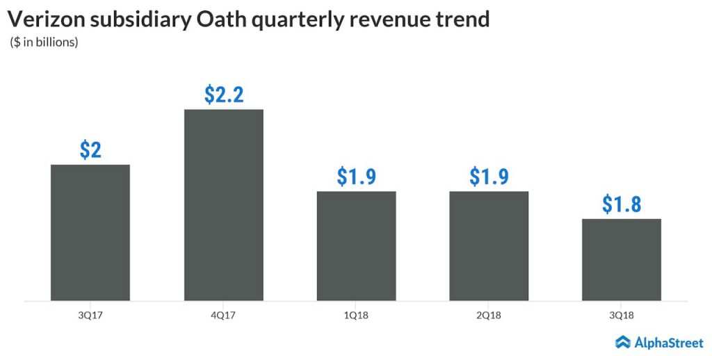 verizon subsidiary oath quarterly revenue trend