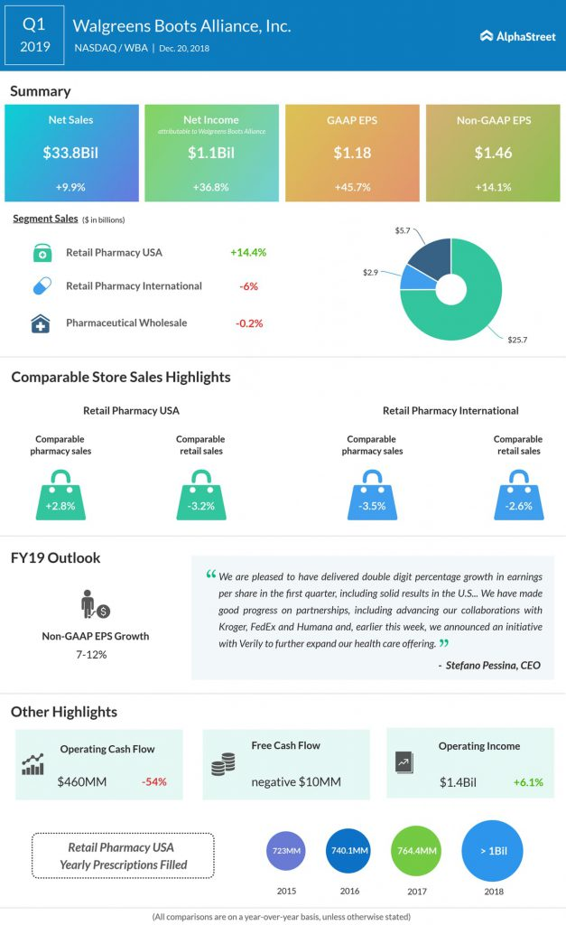 Walgreens Boots Alliance first quarter 2019 Earnings Infographic