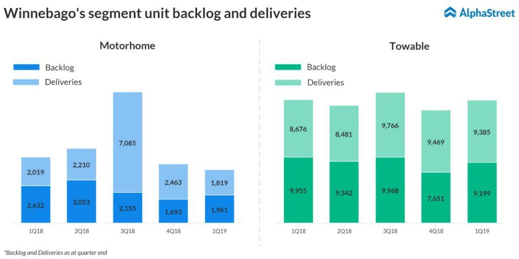 Winnebago first quarter 2019 segment units delivered and backlog