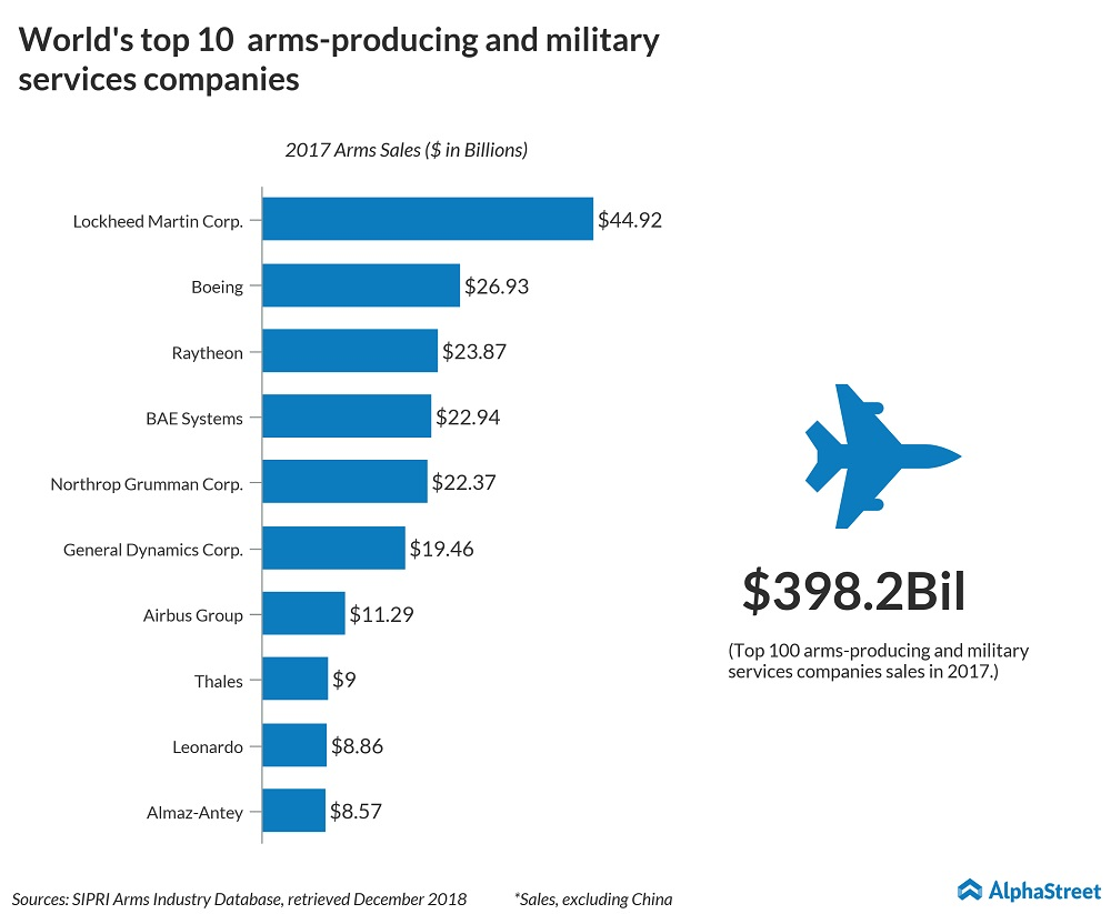 US weapon makers top in the world; Defense stocks jump