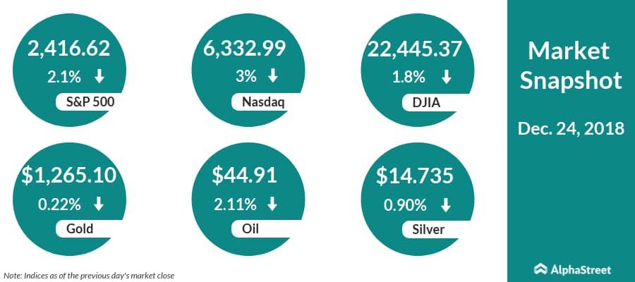 US stock market snapshot