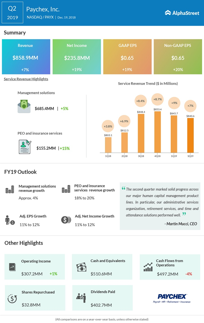 Paychex Q2 2019 earnings infographic