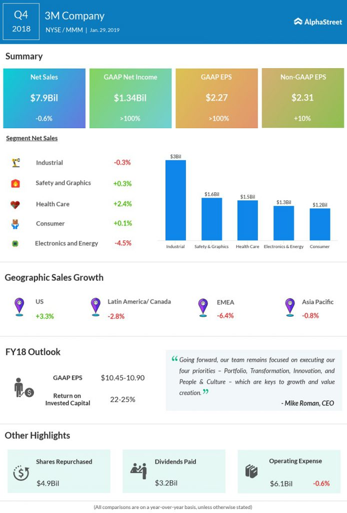 3M Q4 earnings infographic