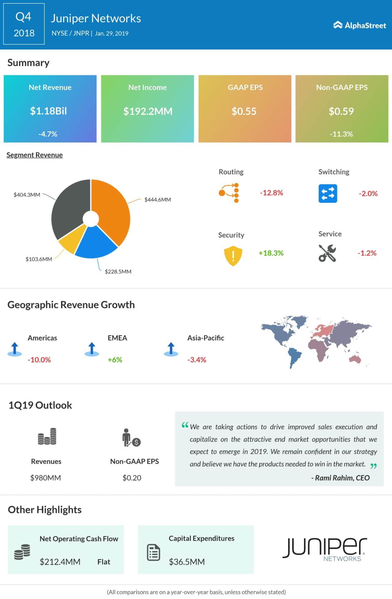 Juniper Networks Q4 sales drop