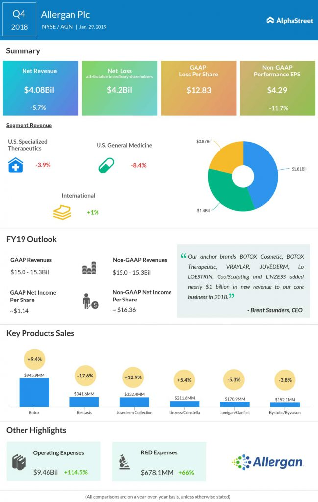 Allergan fourth quarter 2018 earnings infographic