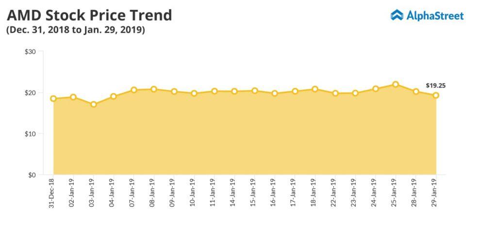 AMD Stock price trend - Q4 earnings