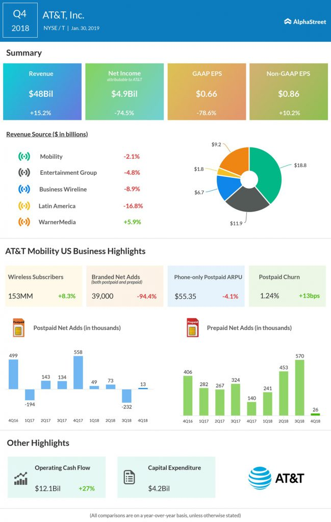 AT&T fourth quarter 2018 earnings infographic