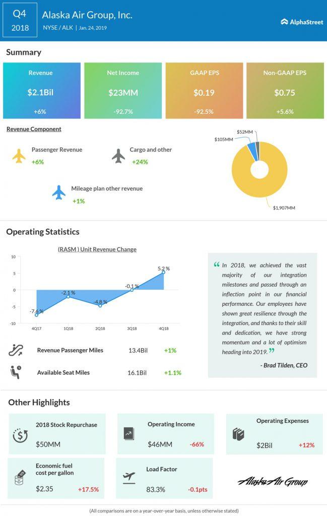 Alaska Airlines fourth quarter 2018 earnings infographic
