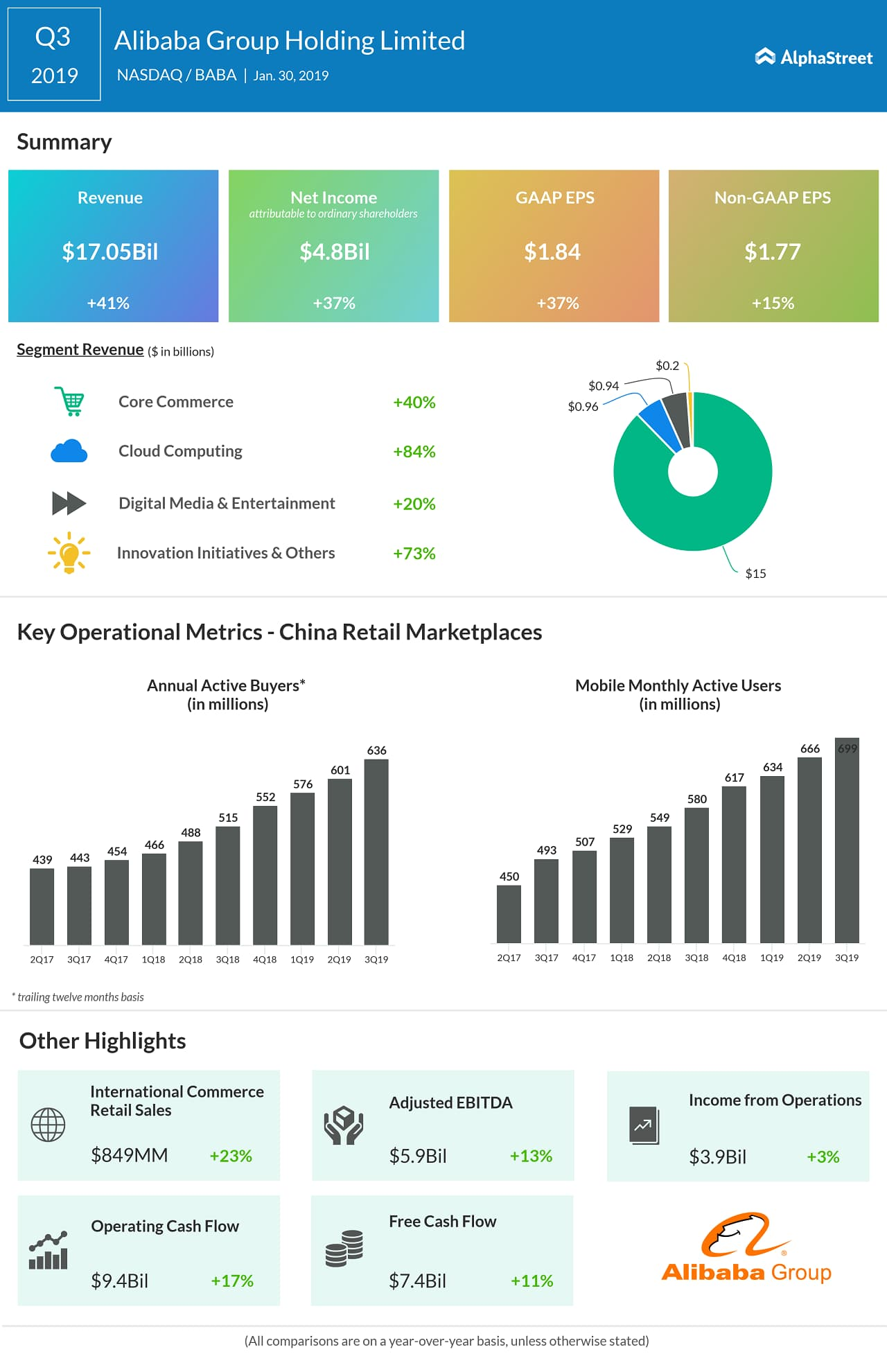 Alibaba fourth quarter earnings result infographic