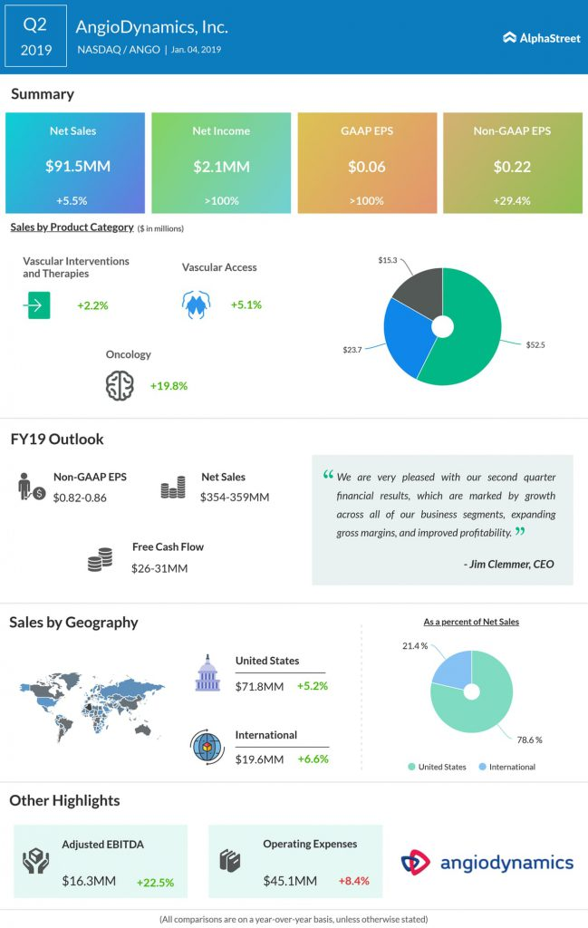 AngioDynamics second quarter 2019 Earnings Infographic