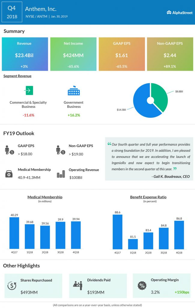 Anthem fourth quarter 2018 earnings infographic