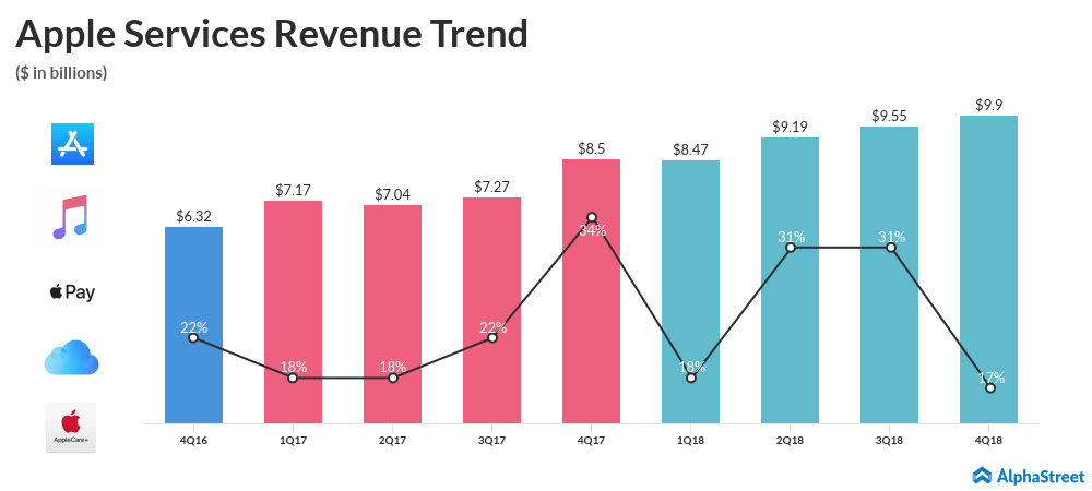 Apple Services Revenue Trend