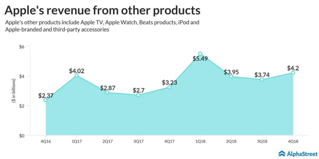 Apple revenue from other products