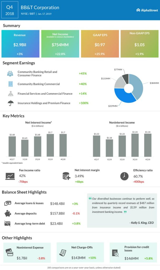 BB&T fourth quarter 2018 earnings infographic