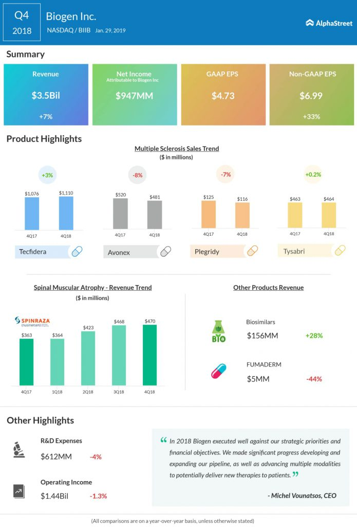Biogen fourth quarter 2018 earnings infographic