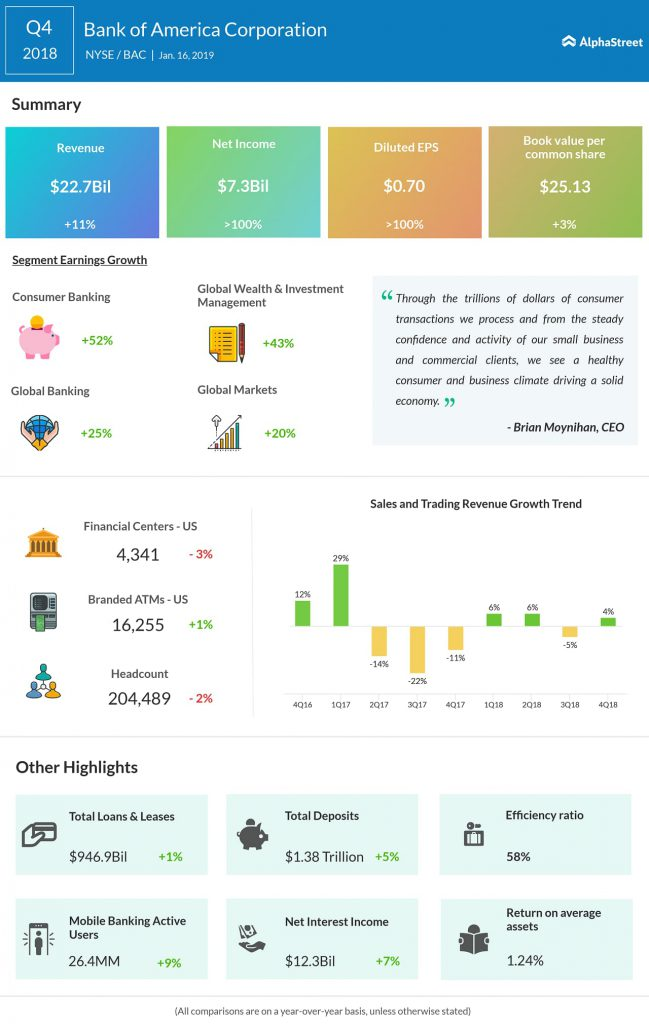 Bank of America fourth quarter 2018 earnings infographic