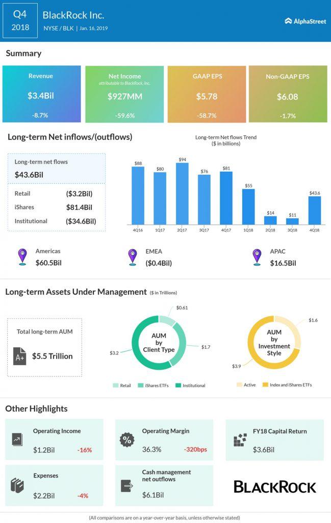 BlackRock fourth quarter 2018 earnings infographic