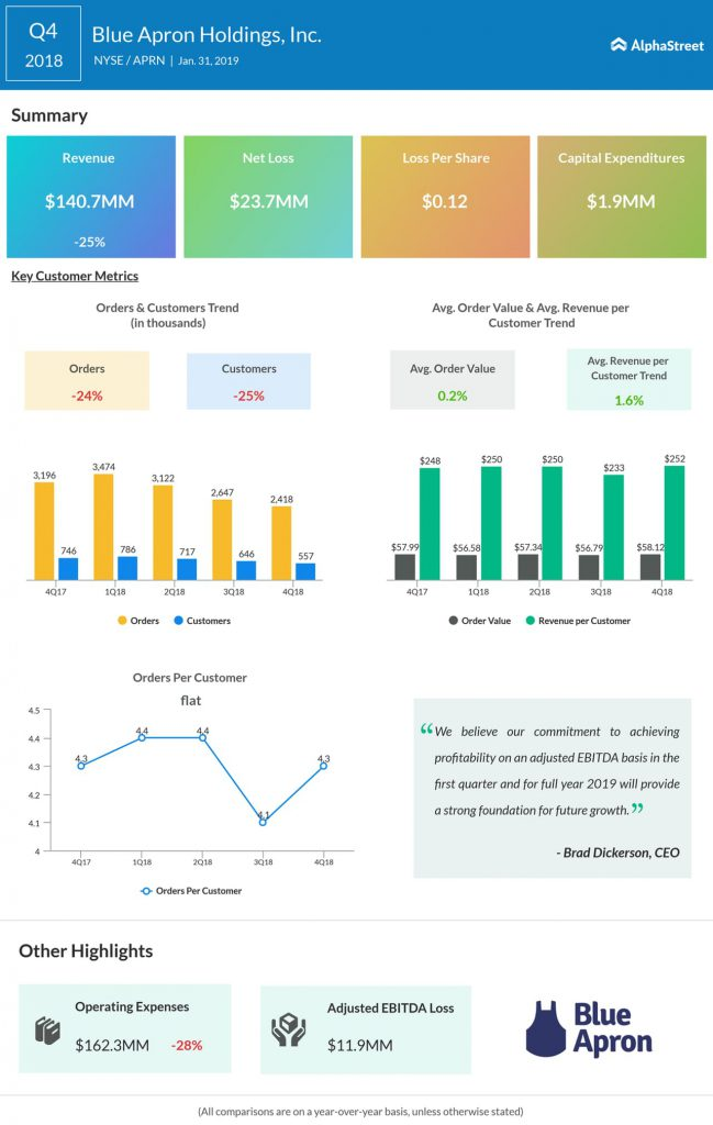 Blue Apron fourth quarter 2018 earnings infographic