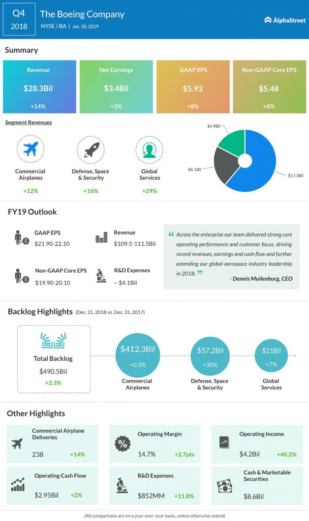 Boeing fourth quarter 2018 earnings infographic
