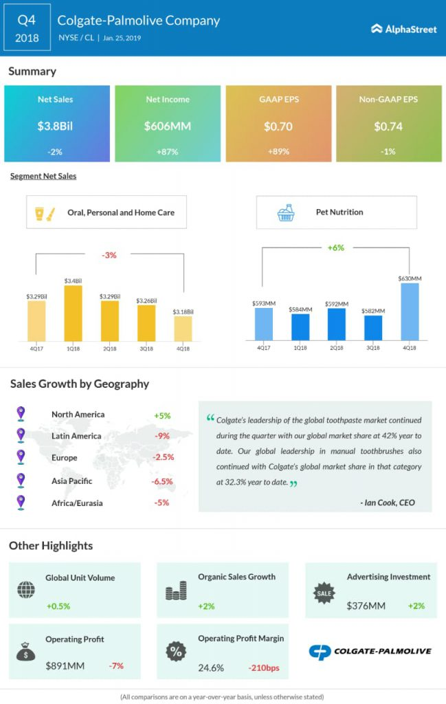 Colgate-Palmolive fourth quarter 2018 earnings infographic