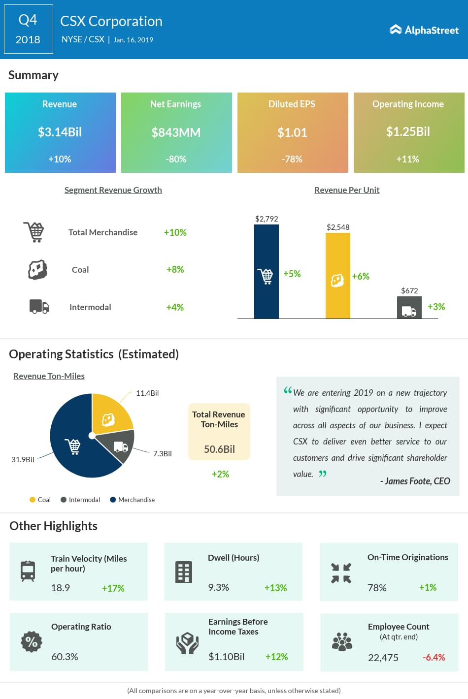 CSX Corp fourth quarter 2018 earnings infographics