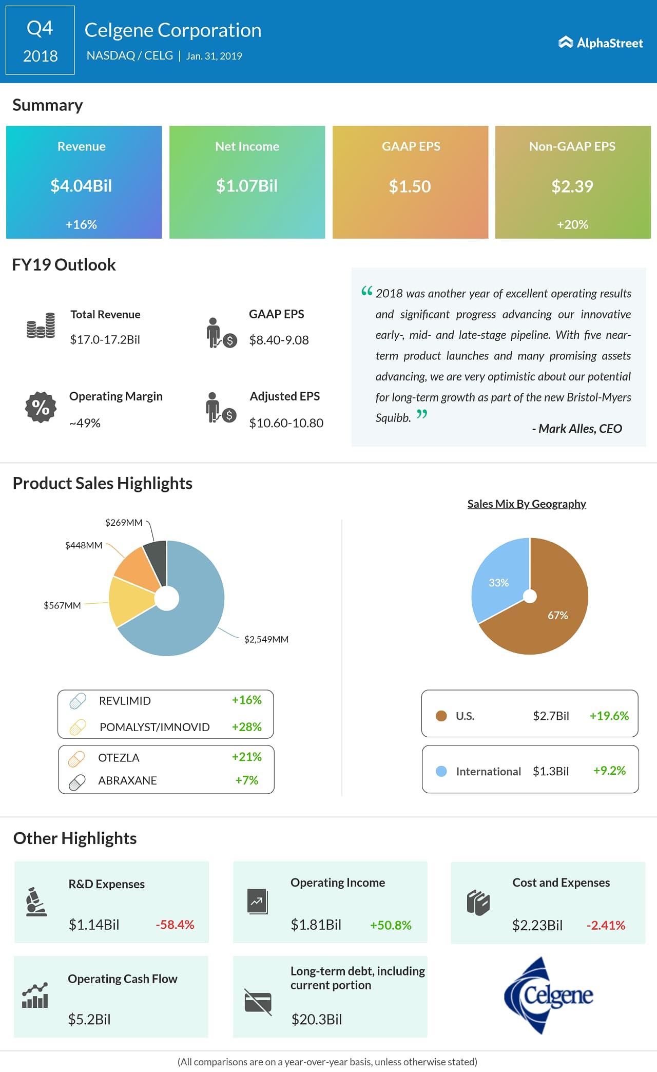 Celgene fourth quarter 2018 earnings snapshot