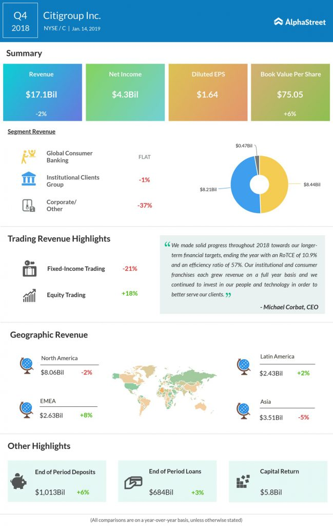 Citigroup fourth quarter 2018 Earnings Infographic