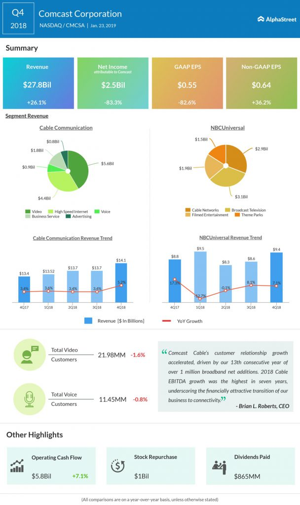 Comcast fourth quarter 2018 earnings infographic