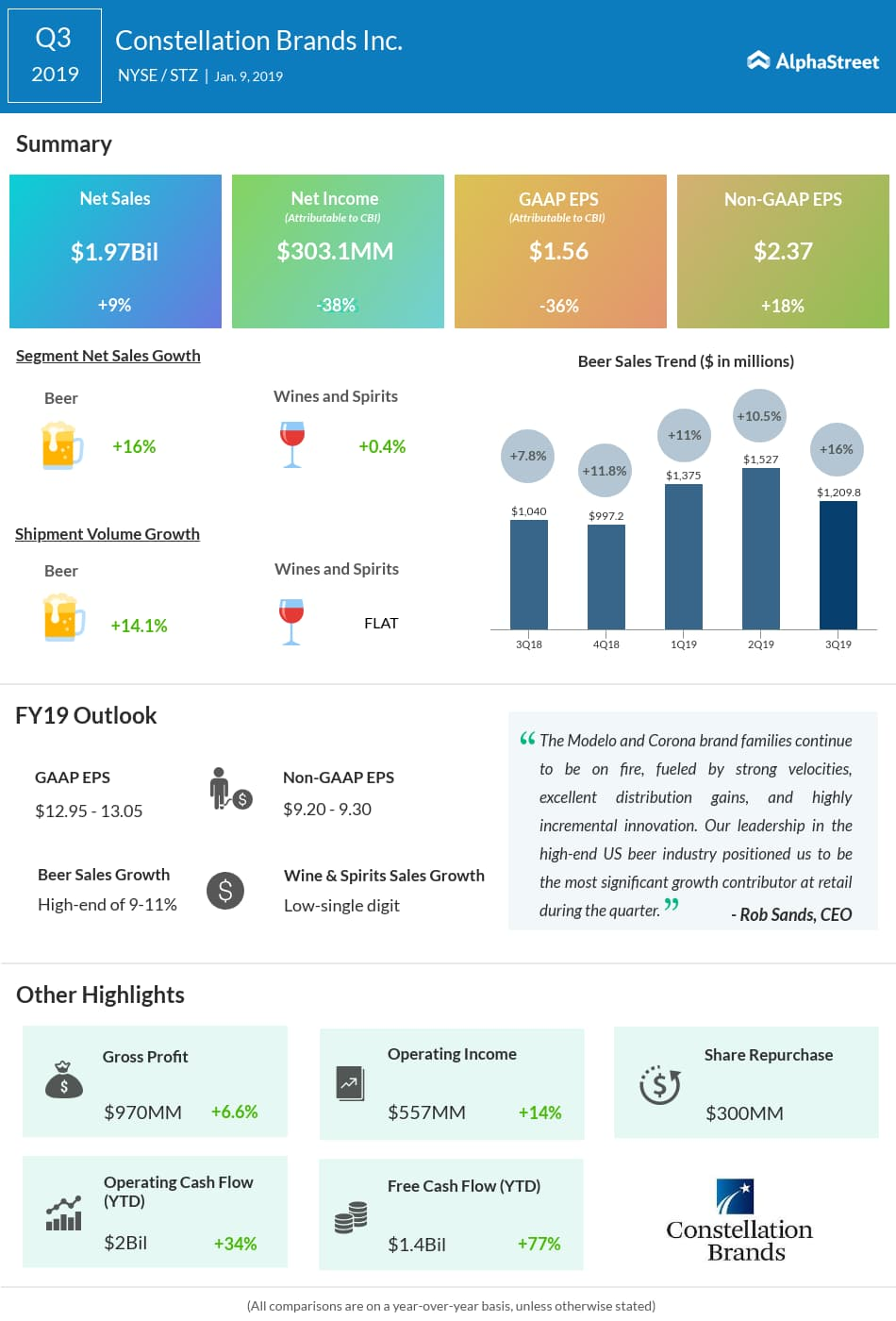 Constellation Brands q3 2019 earnings snapshot